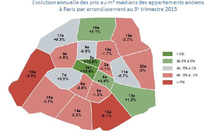 Evolution des prix par arrondissement