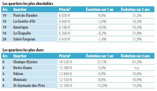 prix les plus chers et les plus favorables